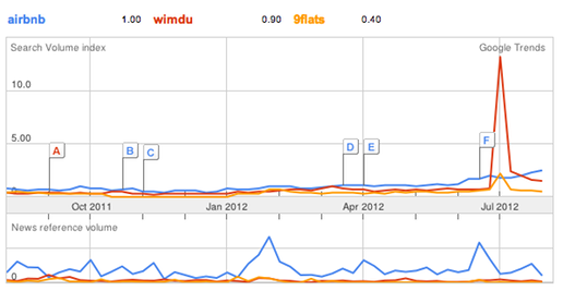 Google Trends - p2p rental in Germany