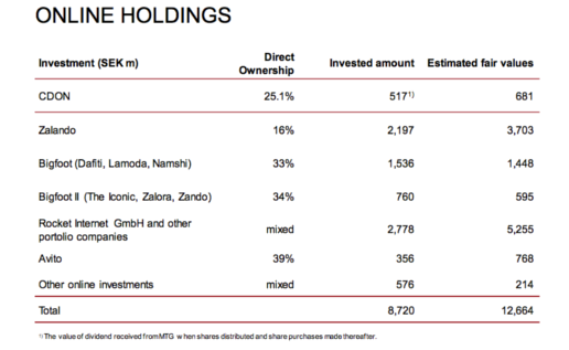 Kinnevik Rocket summary Oct 2012