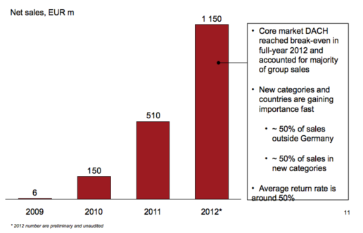 Zalando growth in sales to 2012