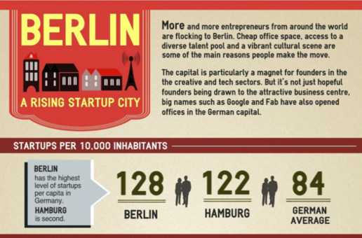 Infographic of Berlin Startups