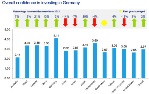 Global Venture Capital Confidence Survey 2013