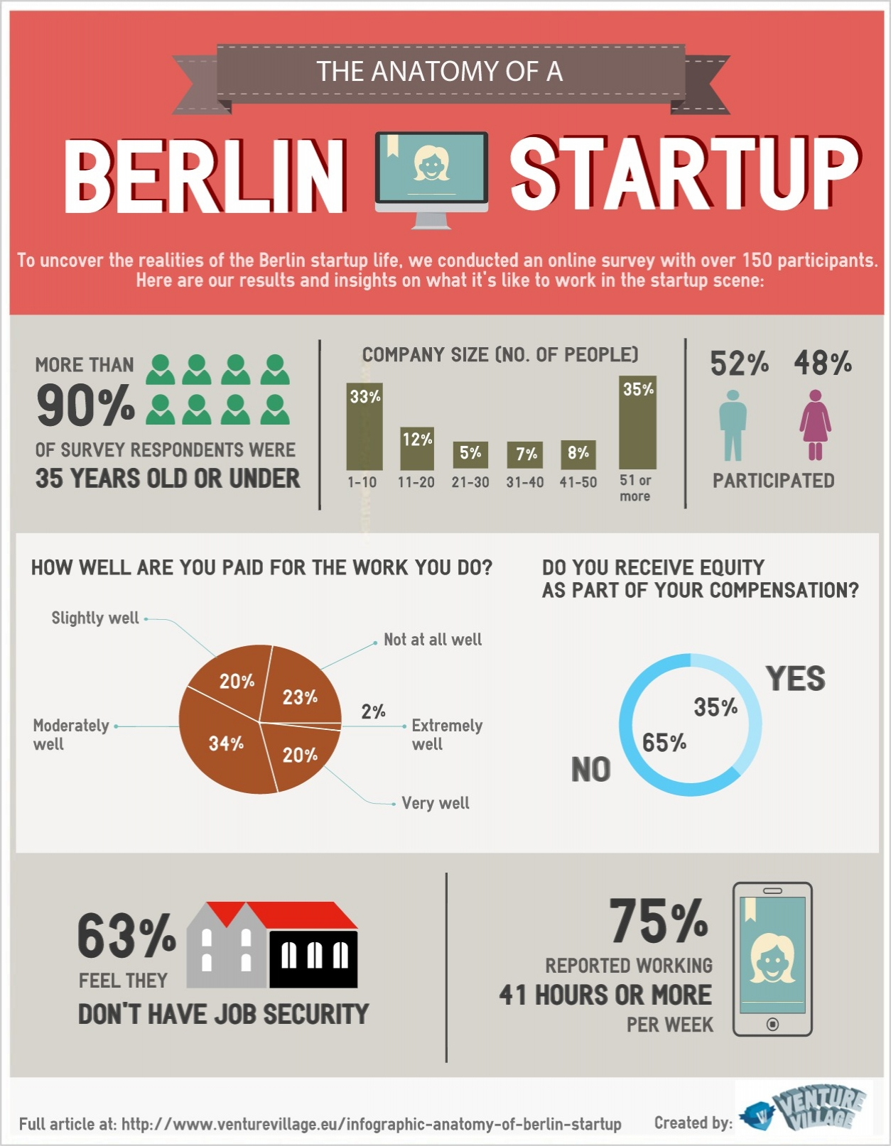 The Anatomy of a Berlin Startup